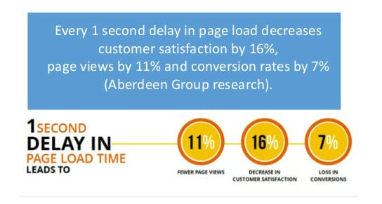 loading speed vs conversion