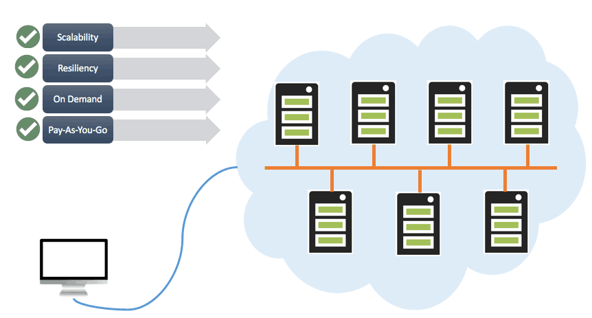 why-cloud-hosting